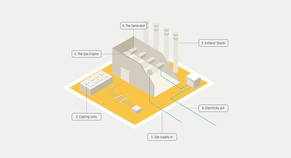 Power plant infographic to show layout of plant.